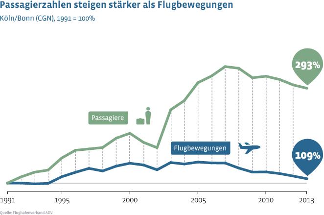 im vergleich zu 1991 stieg das passagieraufkommen am flughafen k ln bonn bis 2013 um 193 prozent. Black Bedroom Furniture Sets. Home Design Ideas