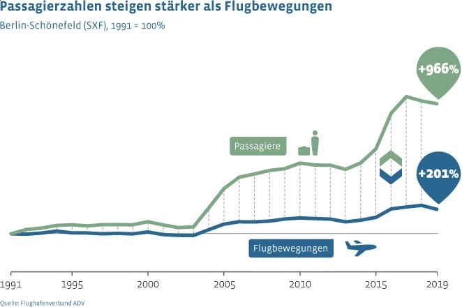 Flugbewegungen Berlin